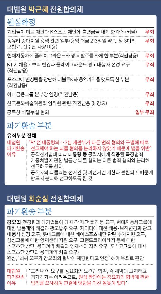 대법원 박근혜 전원합의체, 대법원 최순실 전원합의체. 그래픽=김영옥 기자 yesok@joongang.co.kr