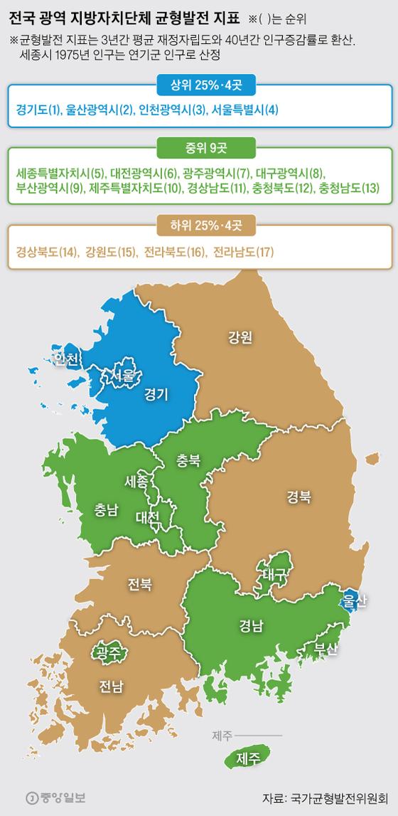 전국 광역 지방자치단체 균형발전 지표. 그래픽=박경민 기자 minn@joongang.co.kr