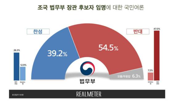 조국 후보자의 법무부 장관 적격 여부 여론조사. [사진 리얼미터]