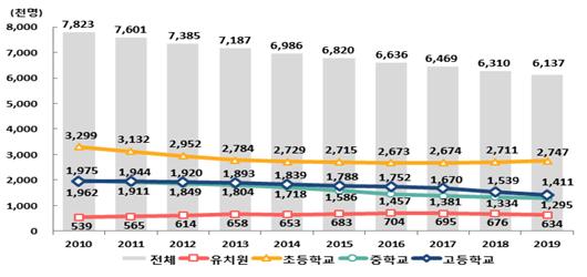 전체 유초중등 학생 수 추이. 2019 교육기본 통계(교육부)