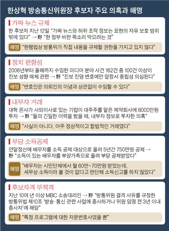 한상혁 방송통신위원장 후보자 주요 의혹과 해명. 그래픽=김영옥 기자 yesok@joongang.co.kr