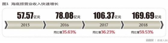 2015-2018 하이디라오 매출 증가 추이 [사진 왕이]