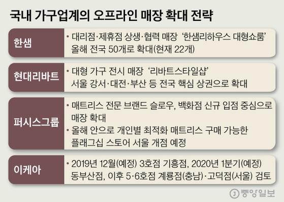 국내 가구업계의 오프라인 매장 확대 전략. 그래픽=심정보 shim.jeongbo@joongang.co.kr