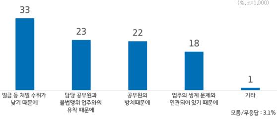 하천ㆍ계곡 불법행위 방치돼온 이유. [그래픽 경기도]