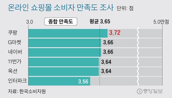 온라인 쇼핑몰 소비자 만족도 총점. 쿠팡이 1위다. 그래픽=김주원 기자.