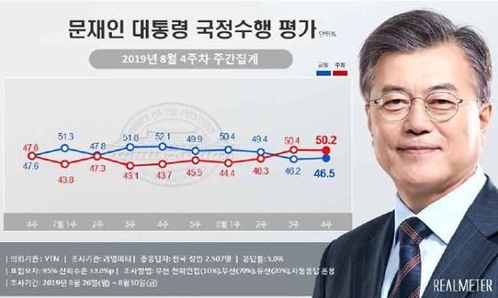 8월 4주차 문재인 대통령 국정수행 지지율 여론조사 결과. [사진 리얼미터]