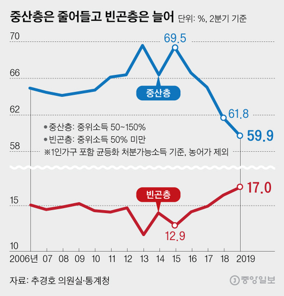 중산층은 줄어들고 빈곤층은 늘어, 그래픽=김영희 02@joongang.co.kr