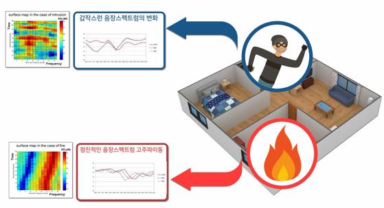 ETRI , 시큐웍스의 음장센서 원리. 여러 주파수의 음파를 발생시켜 되돌아 오는 것을 감지하는 방식으로 화재나 침입을 감시한다. [그래픽 ETRI]
