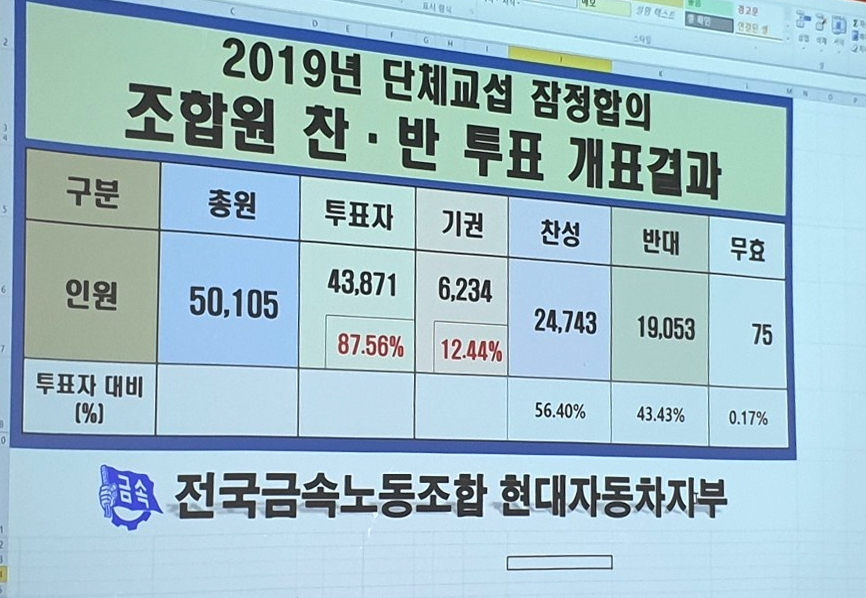 현대차 노조는 2일 전체 조합원 5만105명을 대상으로 진행된 임단협 잠정합의안 투표 결과 과반수가 넘는 2만4743명(56.40%)이 찬성해 가결됐다고 밝혔다. [사진 전국금속노동조합 현대자동차지부]
