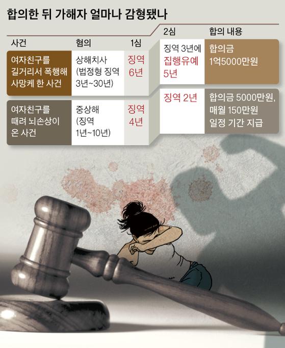 합의한 뒤 가해자 얼마나 감형됐나. 일러스트=김회룡 기자 aseokim@joongang.co.kr