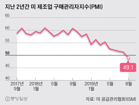 지난 2년간 미 제조업 구매관리자지수(PMI). 그래픽=박경민 기자 minn@joongang.co.kr
