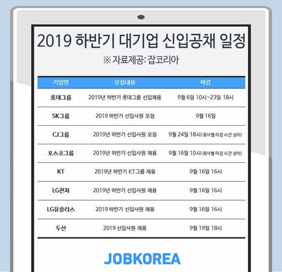 올해 하반기 주요 기업 신입사원 채용 일정. [자료 잡코리아]