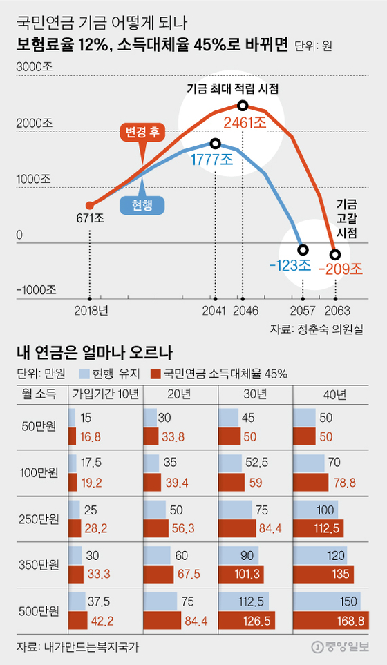 경사노위 연금특위 다수안 요약. 김영옥 기자