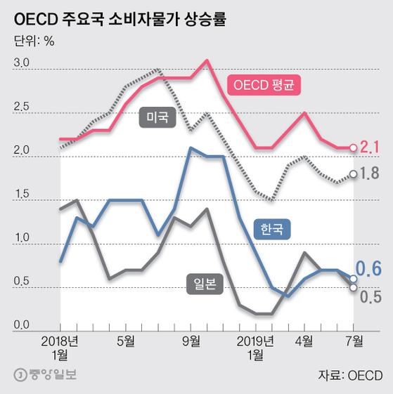 OECD 주요국 소비자물가 상승률. 그래픽=박경민 기자 minn@joongang.co.kr