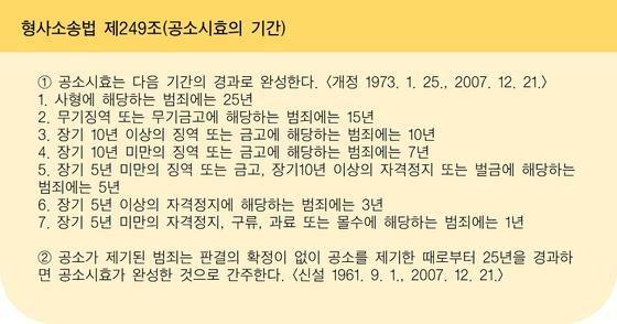 [자료 국가법령정보센터, 제작 황유민]