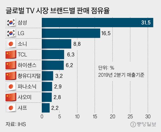 글로벌 TV 시장 브랜드별 판매 점유율, 그래픽=김영희 02@joongang.co.kr
