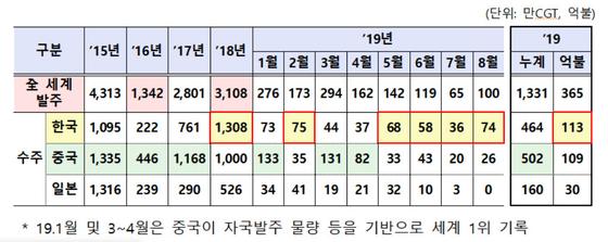 2019년 조선업 수주, 4개월 연속 세계1위. [자료: 산업통상자원부]