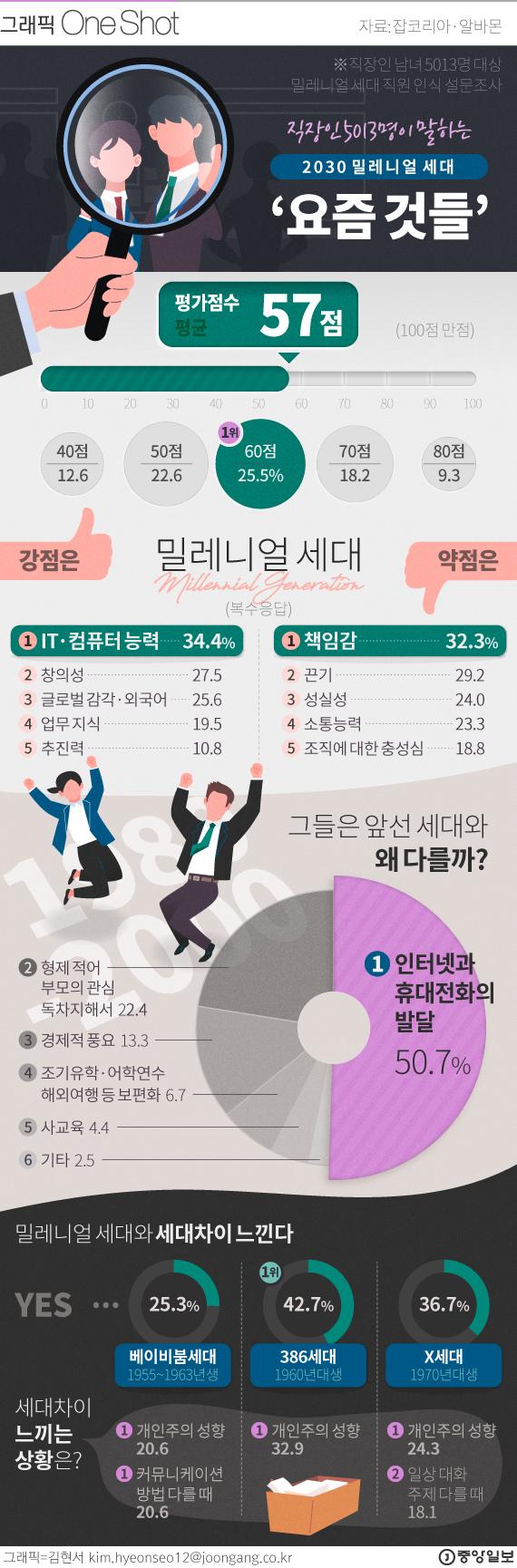 밀레니얼 세대 직장인에 대한 생각은. 그래픽=김현서 Kim.hyeonseo12@joongang.co.kr