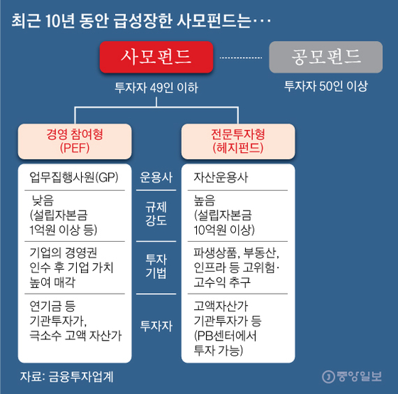 최근 10년 동안 급성장한 사모펀드는. 그래픽=김영옥 기자 yesok@joongang.co.kr
