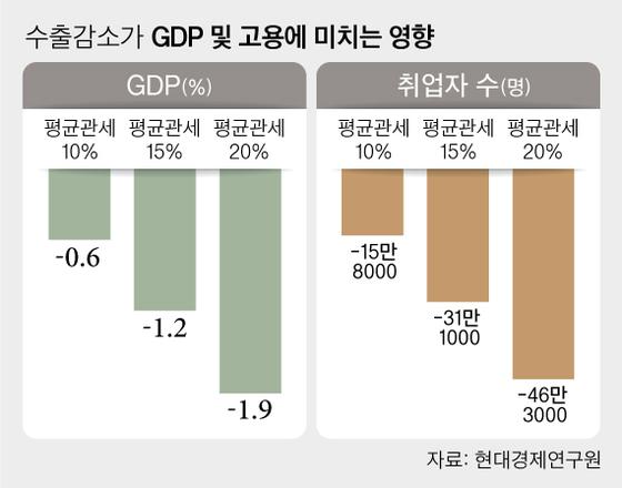수출감소가 GDP 및 고용에 미치는 영향. 그래픽=차준홍 기자 cha.junhong@joongang.co.kr