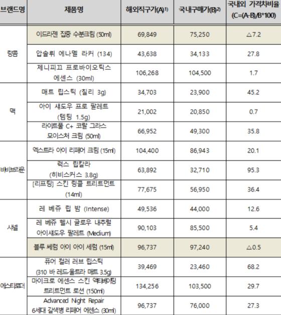 화장품 해외직구 가격과 국내 구매 가격 비교. 15개 중 13개는 해외직구로 사는 게 오히려 손해인 것으로 나타났다. 자료: 한국소비자원