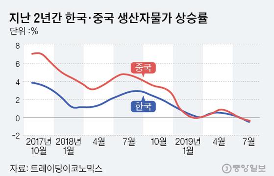 지난 2년간 한국·중국 생산자물가 상승률.그래픽=김은교 kim.eungyo@joongang.co.kr