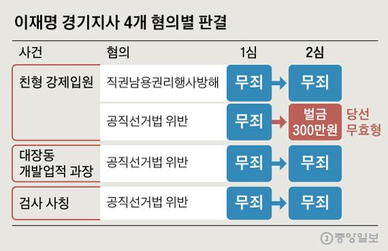 이재명 경기도지사 4개 혐의별 항소심 판결. 그래픽=신재민 기자 shin.jaemin@joongang.co.kr