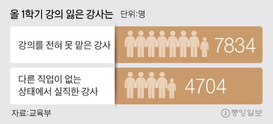 올 1학기 강의 잃은 강사는. 그래픽=김주원 기자 zoom@joongang.co.kr