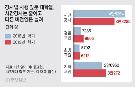 강사법 시행 앞둔 대학들, 시간강사는 줄이고 다른 비전임은 늘려.  그래픽=김주원 기자 zoom@joongang.co.kr