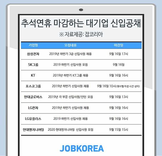 추석 연휴 기간 마감하는 2019 대기업 신입공채 [사진 잡코리아]