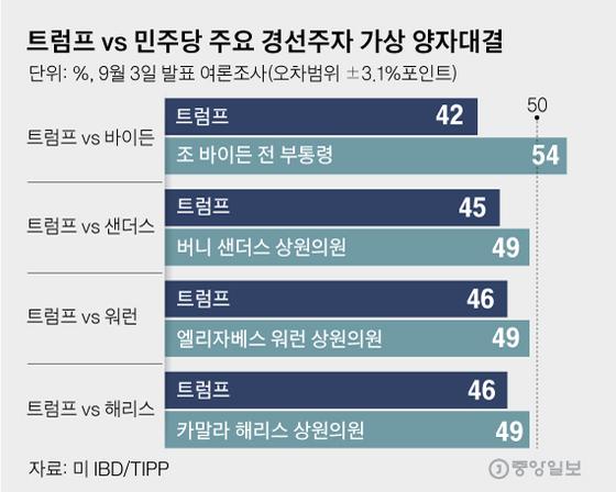 트럼프 vs 민주당 주요 경선주자 가상 양자대결. 그래픽=김영옥 기자 yesok@joongang.co.kr