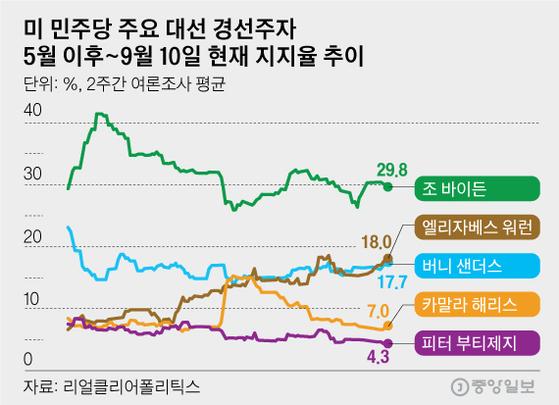 미 민주당 주요 대선 경선주자 5월 이후~9월 8일 현재 지지율 추이. 그래픽=김영옥 기자 yesok@joongang.co.kr