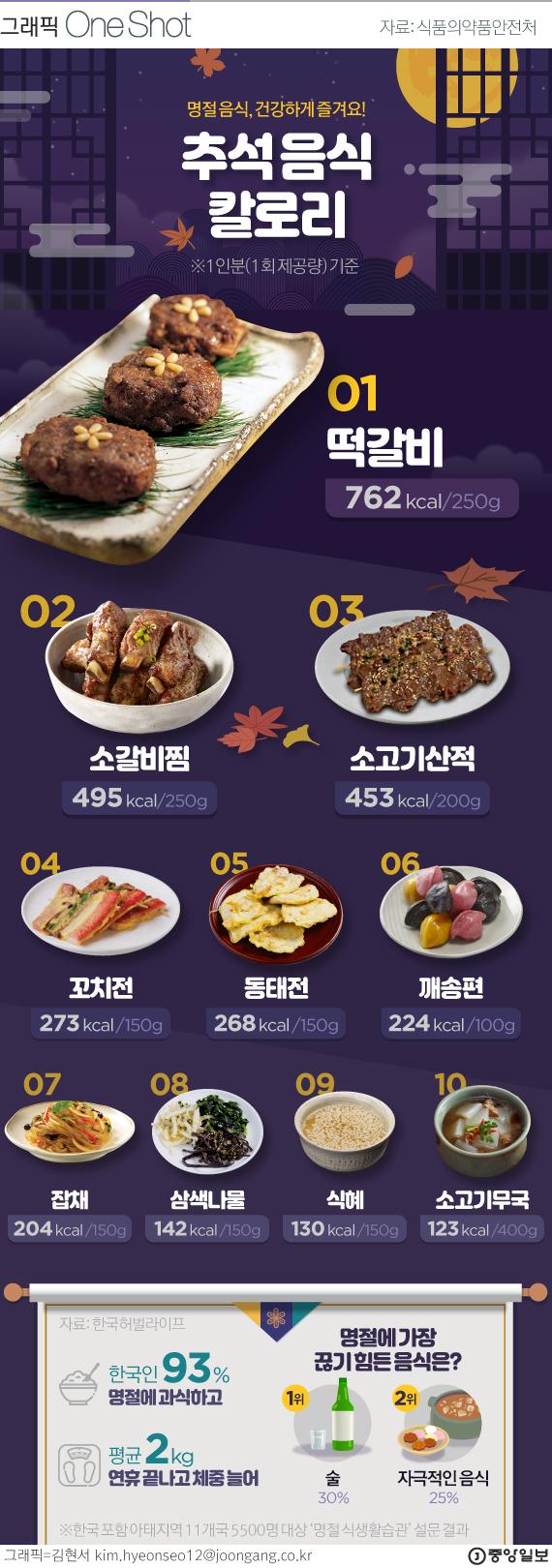추석 음식 칼로리 대전.