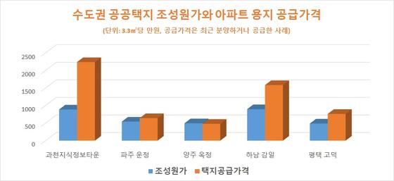 자료: LH, 업계 종합