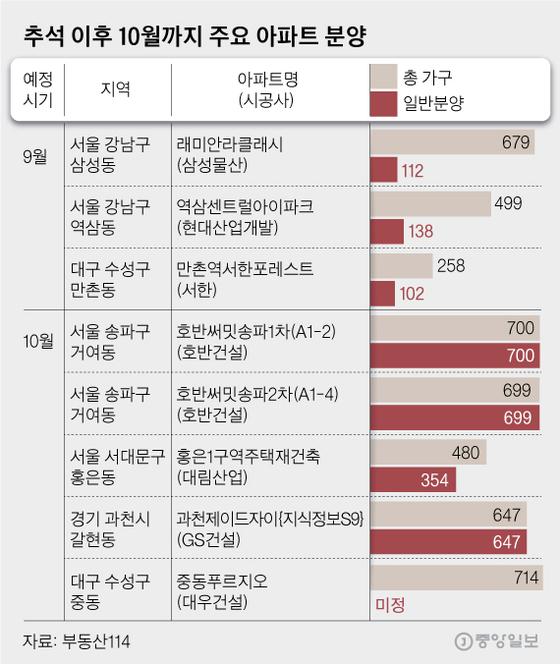 추석 이후 10월까지 주요 아파트 분양. 그래픽=김영옥 기자 yesok@joongang.co.kr
