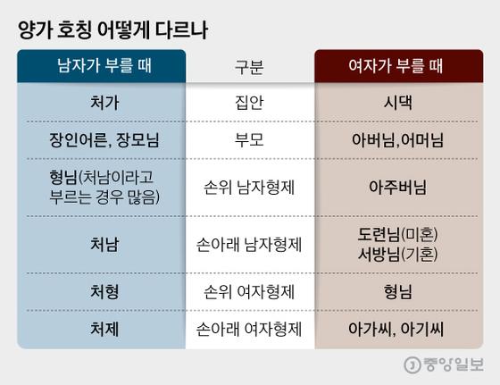추석_양가 호칭 어떻게 다르나, 그래픽=김영희 02@joongang.co.kr