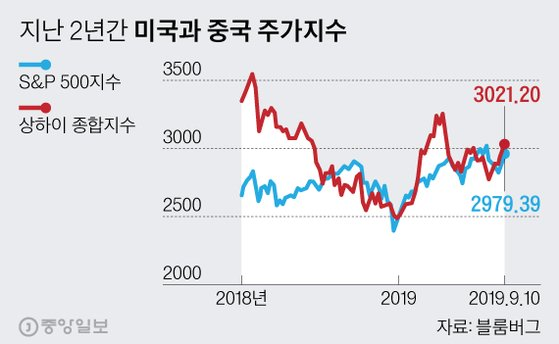 지난 2년간 미국과 중국 주가지수. 그래픽=심정보 shim.jeongbo@joongang.co.kr