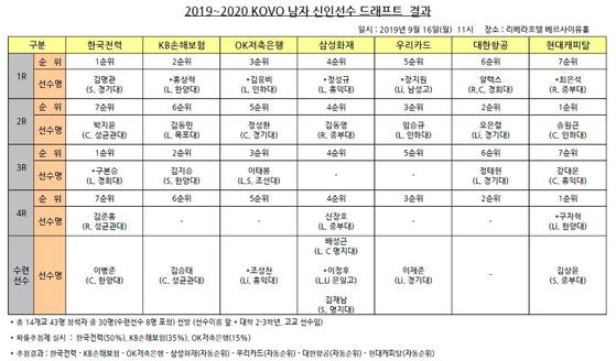 2019~2020 프로배구 남자 신인 드래프트. [사진 한국배구연맹]