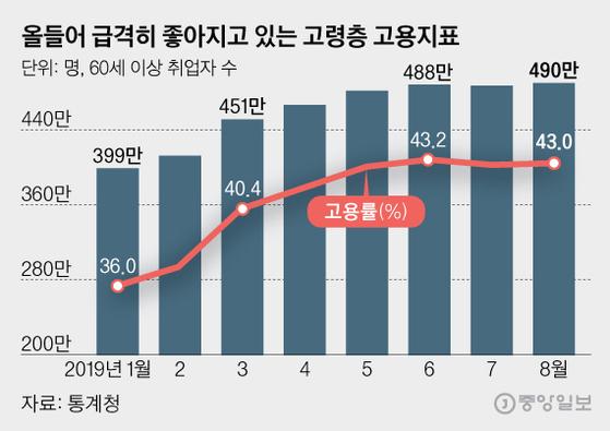 올들어 급격히 좋아지고 있는 고령층 고용지표, 그래픽=김영희 02@joongang.co.kr