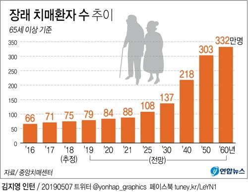 치매 통계. [연합뉴스]