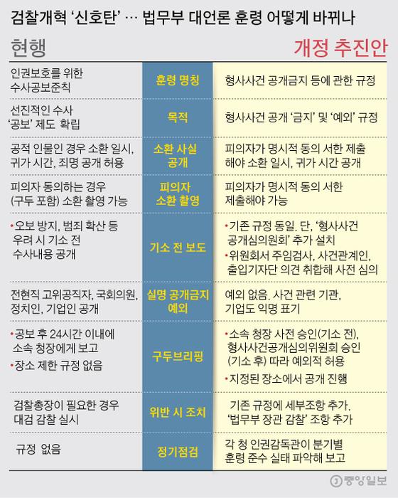 검찰개혁'신호탄'... 법무부 대언론 훈령 어떻게 바뀌나. 그래픽=김주원 기자 zoom@joongang.co.kr