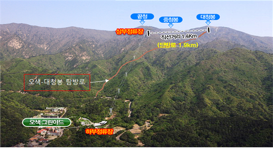 설악산 오색 케이블카 모식도. 오색~대청 탐방로를 가로질러 끝청까지 설치되는 3.5km의 케이블카다. [자료 환경부]