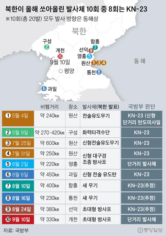 북한이 올해 쏘아올린 발사체 10회 중 8회는 KN-23. 그래픽=신재민 기자 shin.jaemin@joongang.co.kr