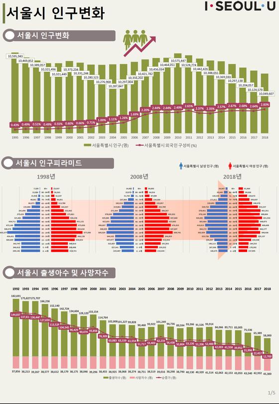 서울시가 처음으로 고령사회에 진입했다. 인구피라미드를 보면 연령대가 높아지는 모습을 알 수 있다. [자료 서울시]