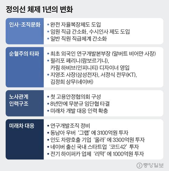 정의선 체제 1년의 변화. 그래픽=김현서 kim.hyeonseo12@joongang.co.kr