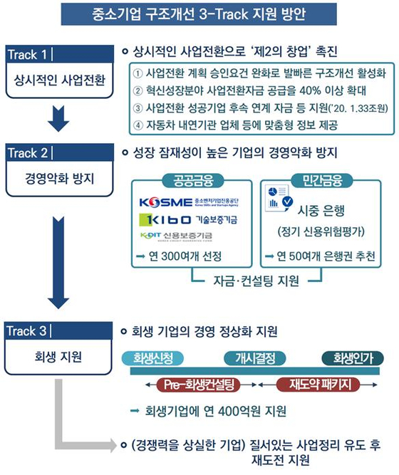 중소벤처기업부는 18일 '중소기업의 선제적 사업구조 개선 지원방안'을 발표하고 중소기업의 구조개선을 위한 3트랙 지원 방안을 내놓았다. [자료 중소벤처기업부]