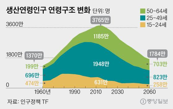 생산연령인구 연령구조 변화, 그래픽=김영희 02@joongang.co.kr
