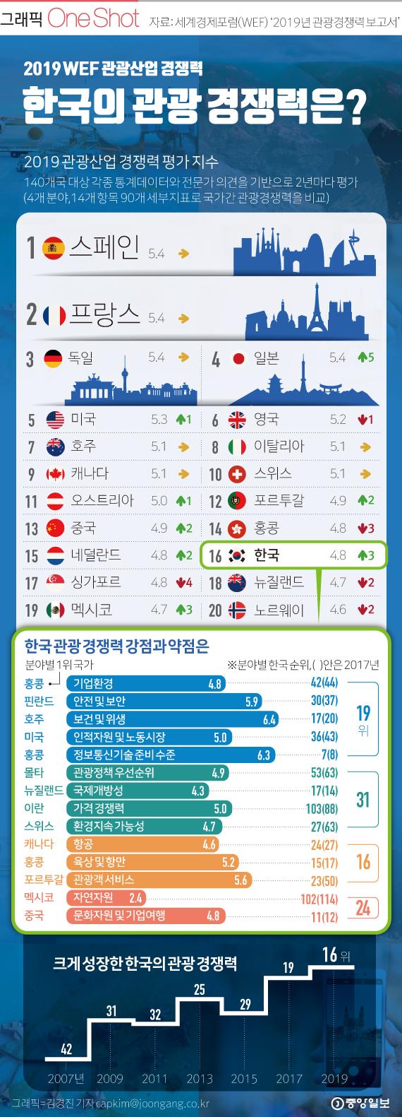 한국, 관광 산업 경쟁력 세계 16위.