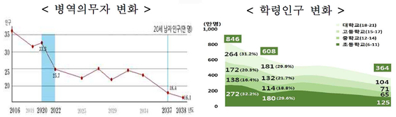 자료: 인구정책 TF