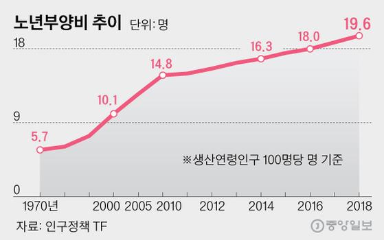 노년부양비 추이, 그래픽=김영희 02@joongang.co.kr
